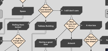 The Last Board Game Flow Chart You'll Ever Need